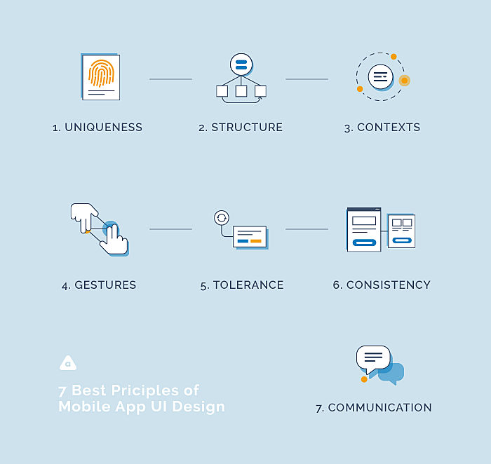 7-Best-Principles-of-Design-an-Interface-for-a-Mobile-App