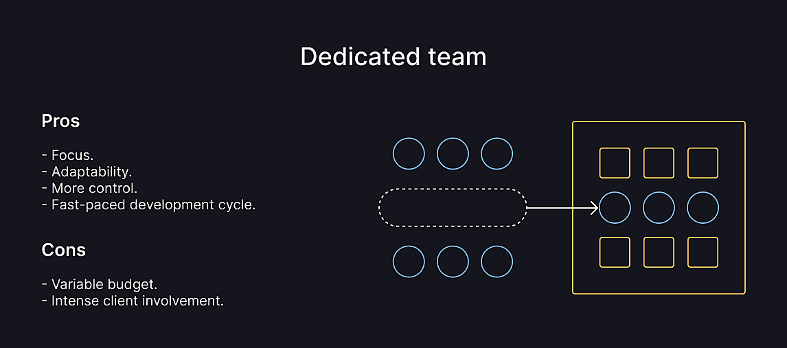 dedicated team engagement model