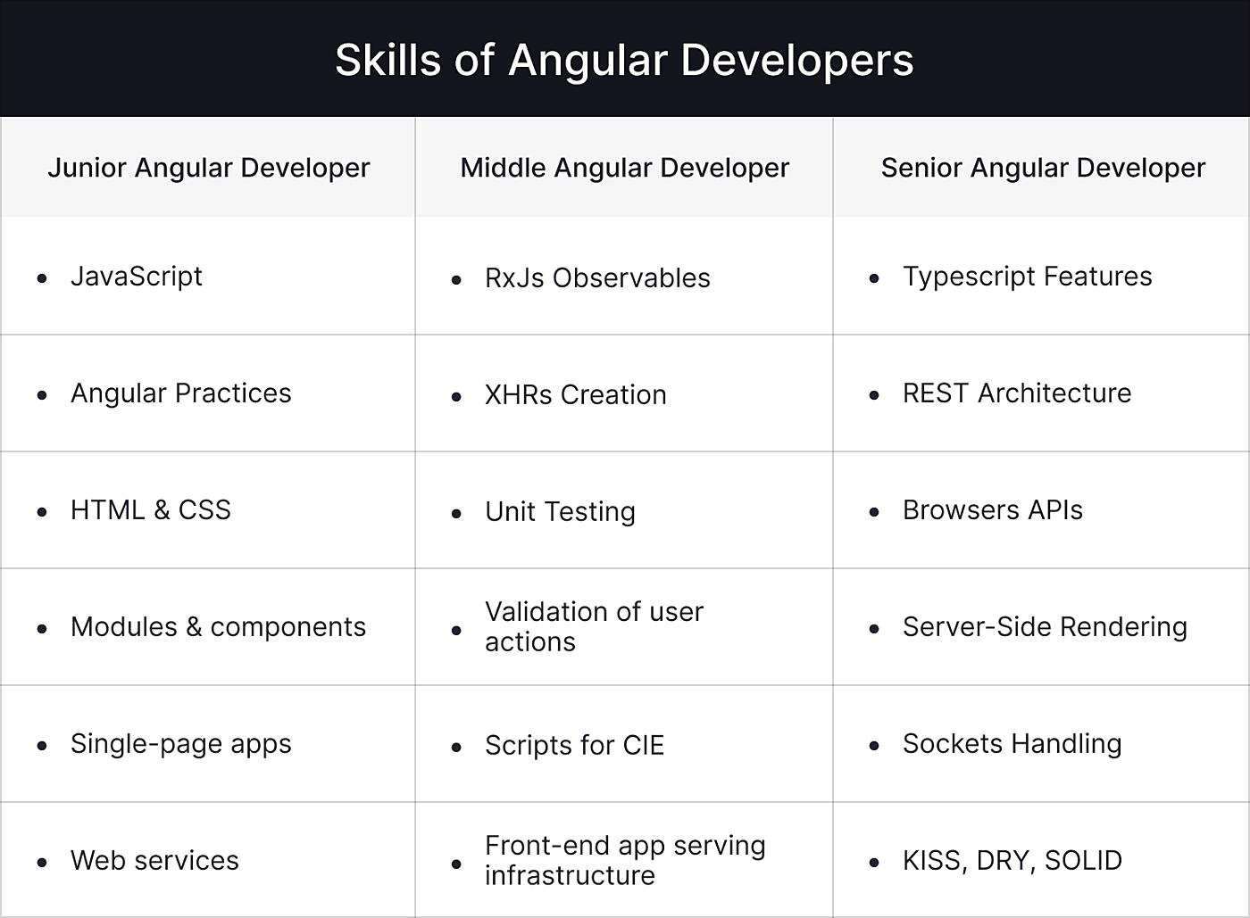 skills of Angular developers