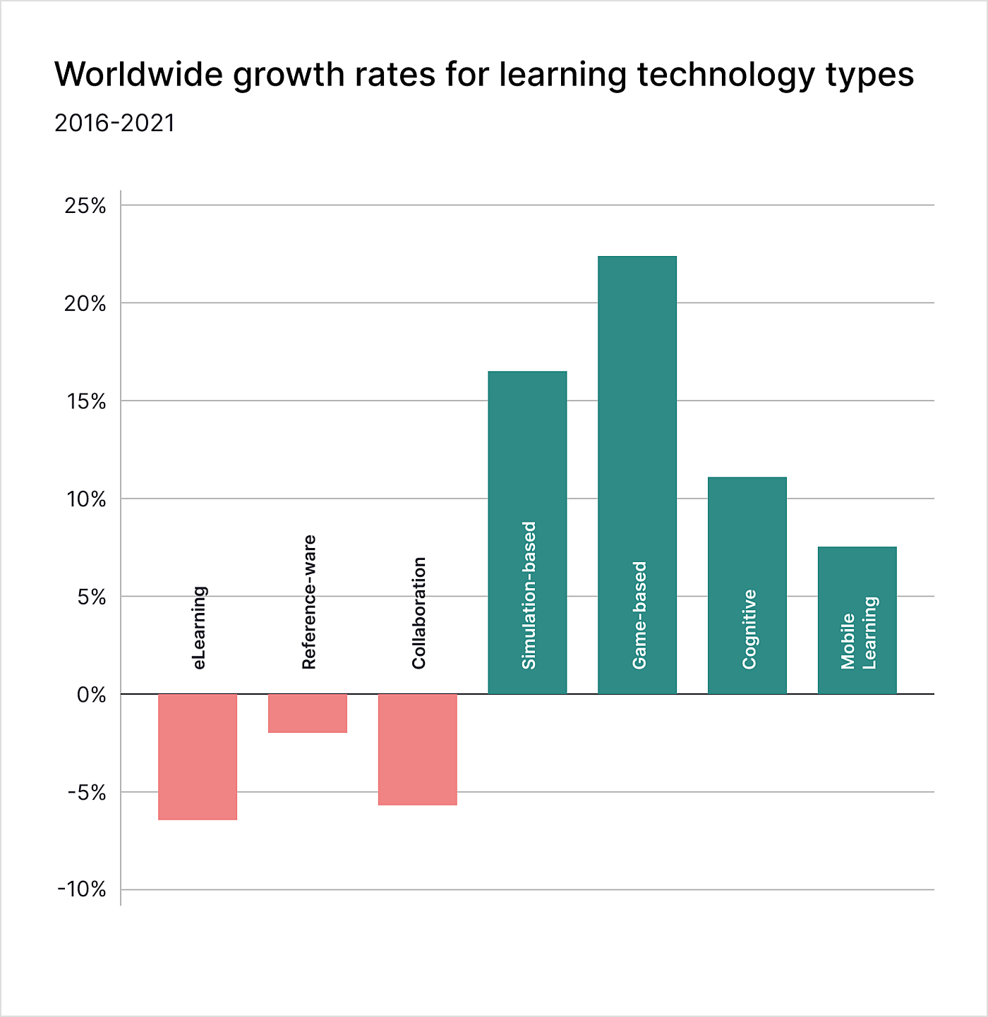 worldwide growth rates for learning technology product types 2021