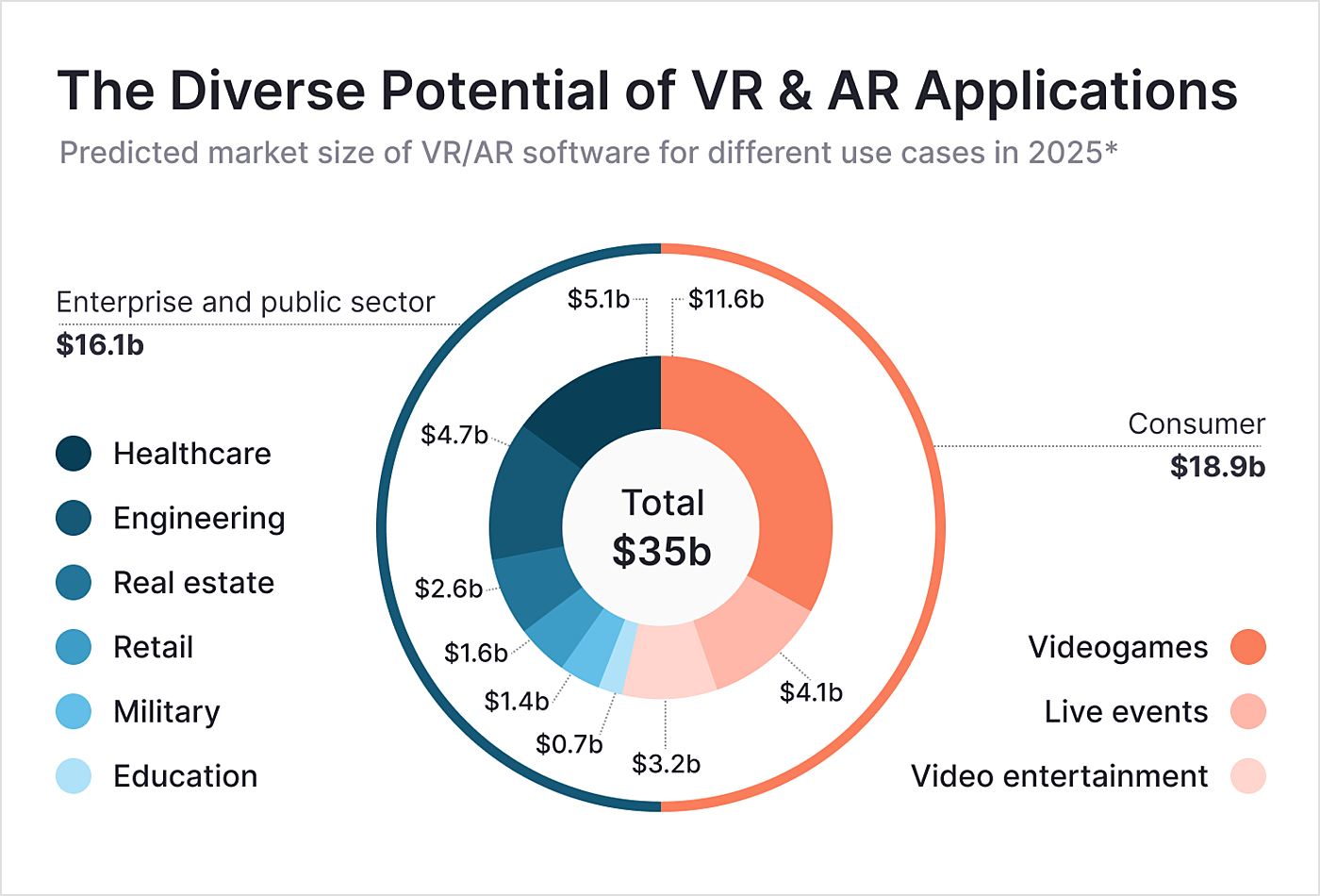 potential of vr-ar applications in LMS