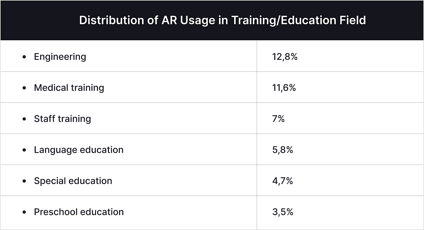 Trends in Educational Augmented Reality Studies for LMS